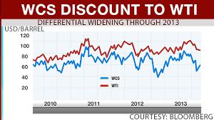 Price Oil Wcs Price Oil