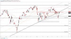 Nasdaq Stock Chart Stock Market Forecast Nasdaq 100 Outlook Dims On Trade War