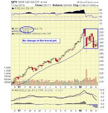 Weekly Trend Chart Spy Weekly Chart Shows No Serious Trend Development Dave