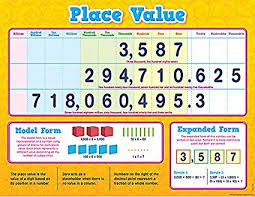 How To Use A Place Value Chart Amazon Com Teacher Created Resources Place Value Chart
