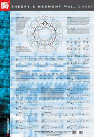 Guitar Scale Wall Chart Theory Harmony Wall Chart In 2019 Music Theory Music
