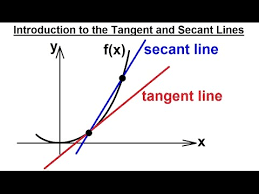 Secant Line Calculus 1 Limits Derivatives 1 Of 27 The Tangent Line And The