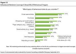 Study  Online Shopping Behavior in the Digital Era   iAcquire Blog