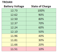 state of charge your camper rv be killing your battery bank trojan deep cycle state of charge table