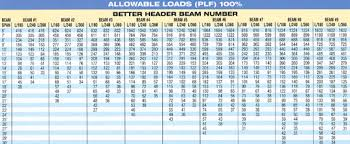 W Beam Span Chart W Beam Load Chart New Images Beam