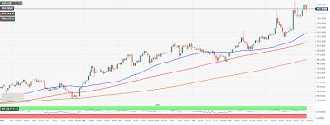 Monero Price Analysis Xmr Usd Beats The Market With 7 Of