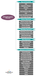 52 Correct Restaurant Position Chart