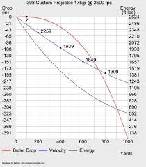 Cogent 308 Ballistics Chart 300 Yard Zero 2019