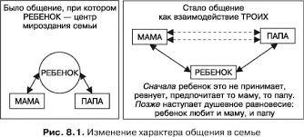 Общение в семье детско родительские отношения это что такое  Изменение характера общения в семье