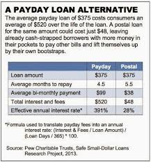 Blog Posts Loansstraitshort