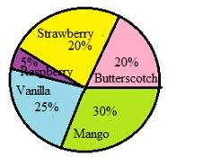 How To Find The Percentage Of A Pie Chart Finding A Percentage Of A Total Amount In A Circle Graph