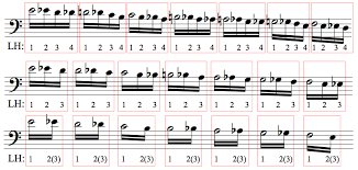 Idiomatic Gestures The Economy Of Motion And Jazz Piano