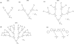 Excitonic Channels From Bio Inspired Templated
