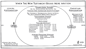 Comparison Chart Letters To The Seven Churches Of Revelation Bible Prophecy Charts Rapture Forums