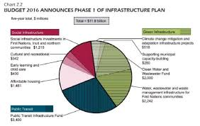 Federal Budget Chart 2016 Change Orders Analyzing Proposed New Infrastructure