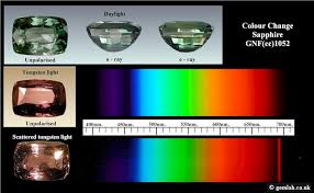 Chelsea Filter Color Chart Gemlab Co Uk At J K Harris For Professional Gemmologists And