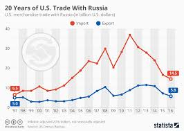 Chart 20 Years Of U S Trade With Russia Statista