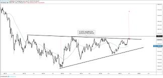 Dollar Euro Chart Dollar Euro Australian Dollar And Gold Charts For Next