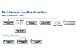 Flow Chart On Establishment Of Languages File Multiple Language Selection Flowchart For The Universal