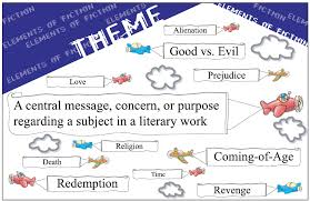 theme quotes like success elements of literature theme