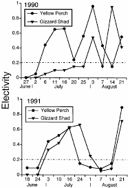 Specific Growth Rates Sgr For Age 0 Yellow Perch And