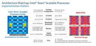 Intel Processors Comparison Chart 2017 24 Bright Amd Intel Processor Chart