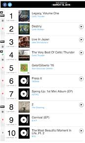 News Bts Continues To Set New K Pop Records On Billboard