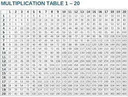 Times Tables Up To 12 Chart 1 12 Times Tables Worksheets Charleskalajian Com