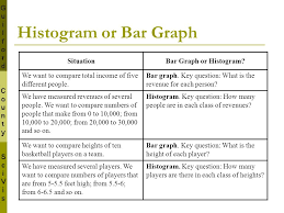 Difference Between Bar Chart And Histogram Guilford County Scivis V Ppt Video Online Download