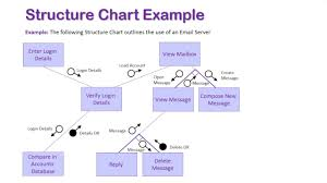 Flowchart And Structure Chart Introduction To Structure Charts