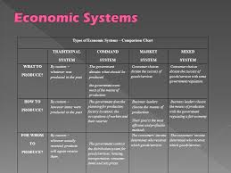 Types Of Economic Systems Chart Types Of Economic Systems And Development Ppt Video Online