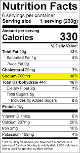 Bulletin 4059 Sodium Content Of Your Food Cooperative