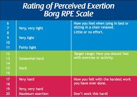 Borg Scale Rpe