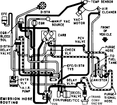 86 454 chevy vacuum diagram quick start guide of wiring diagram • vacuum routing diagram for 1984 chevy 1 ton van 350 4bbl automatic rh justanswer com chevy tbi 454 vacuum diagram chevy 1983 454 timing information
