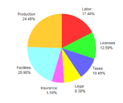 Create Pie Chart In Java Simple Pie Chart
