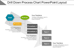 Process Chart Example Drill Down Process Chart Powerpoint Layout Presentation