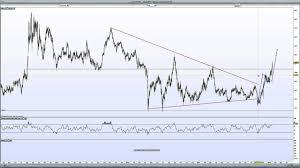 Gold Price Chart In Australian Dollars 17 January 2015
