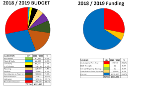 30 Organized Federal Government Budget Pie Chart 2019