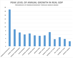 Gdp Under Obama Chart Obama May Become First President Since Hoover Not To See 3