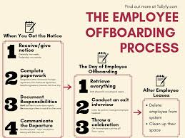 The Ultimate Employee Offboarding Guide W Process Flow