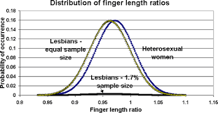 2d 4d Ratio Chart Fingers Of Fate How To Measure Your 2d 4d Finger Ratio