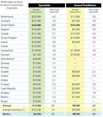 Physician Compensation Worldwide