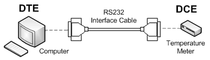 what is rs 232 b b electronics interface cable connection diagram