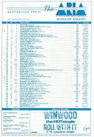 Australian Music Charts 2013 Chart Beats This Week In 1988 June 26 1988