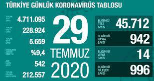 29 Temmuz Çarşamba koronavirüs tablosu Türkiye! Koronavirüsten dolayı kaç  kişi öldü Koronavirüs vaka, iyileşen, entübe sayısı ve son durum ne? -  Haberler