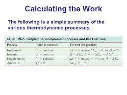 Thermodynamic Processes Chart Heat And The First Law Of Thermodynamics Ppt Video Online