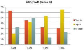 Ielts Bar Chart Annual Gdp Growth