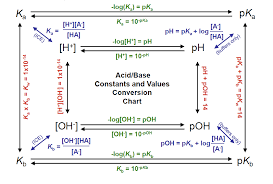 Acids Base Constants And Values Conversion Chart Mcat