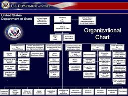 United States Government Flow Chart United States Hierarchy Chart Related Keywords Suggestions