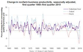Chart Q1 Productivity Growth Since 1960
